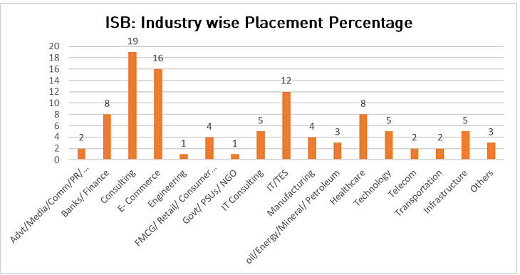ISB Mohali Placement: Industry wise